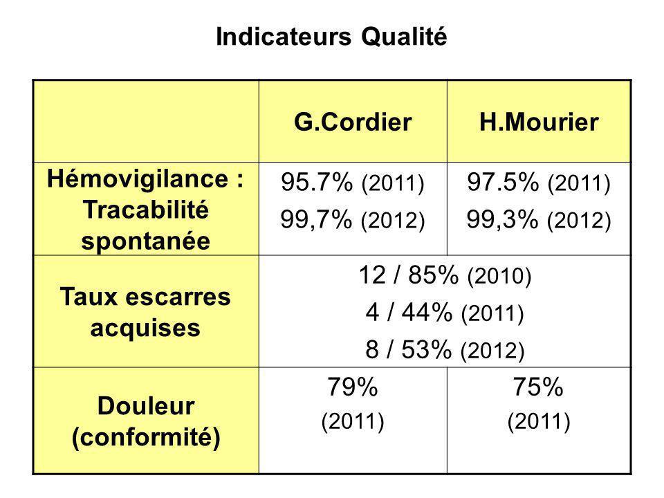 Indicateurs Qualité G.CordierH.Mourier Hémovigilance : Tracabilité spontanée 95.7% (2011) 99,7% (2012) 97.5% (2011) 99,3% (2012) Taux escarres acquise