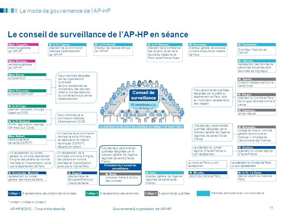 Gouvernance & organisation de lAP-HPAP-HP © 2012 - Tous droits réservés 11 Le mode de gouvernance de lAP-HP Le conseil de surveillance de lAP-HP en sé