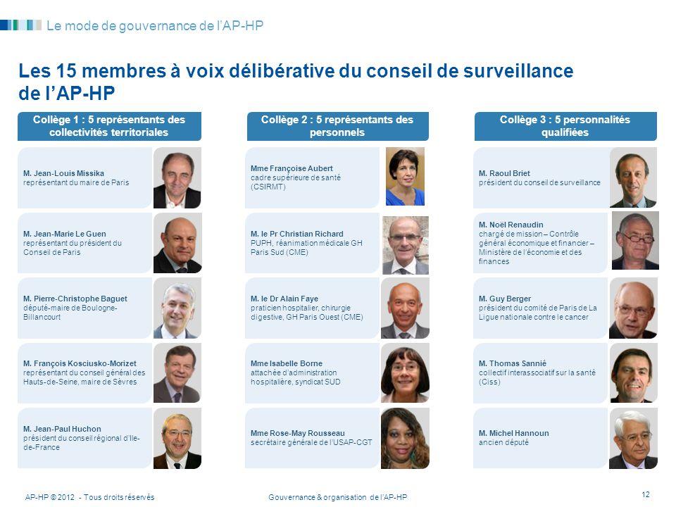 Gouvernance & organisation de lAP-HP Collège 1 : 5 représentants des collectivités territoriales Collège 3 : 5 personnalités qualifiées Collège 2 : 5
