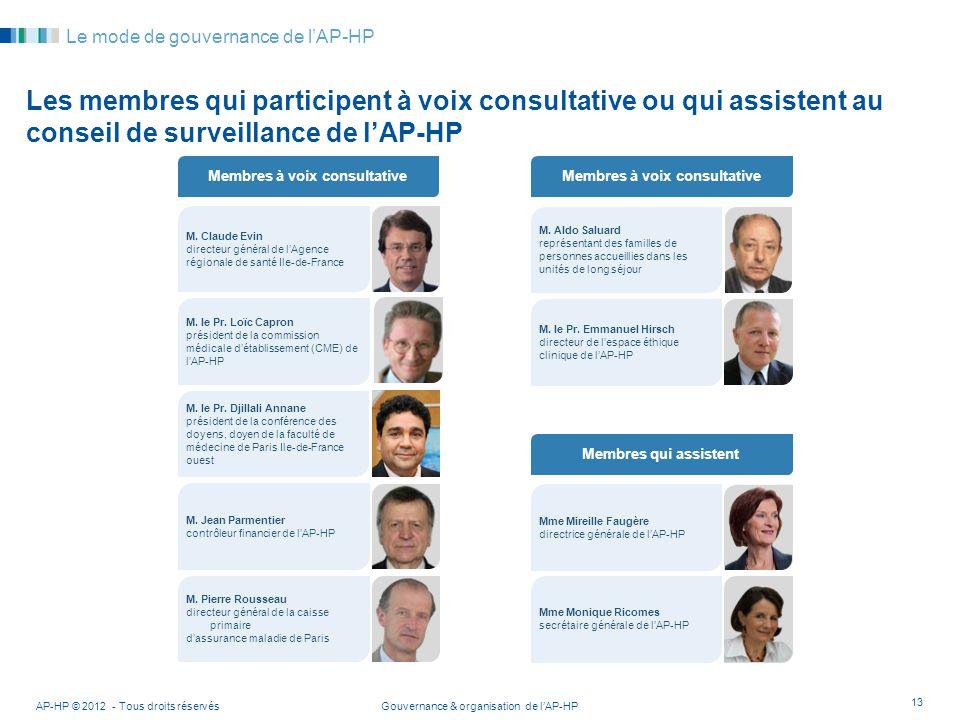 Gouvernance & organisation de lAP-HPAP-HP © 2012 - Tous droits réservés 13 Le mode de gouvernance de lAP-HP Les membres qui participent à voix consult