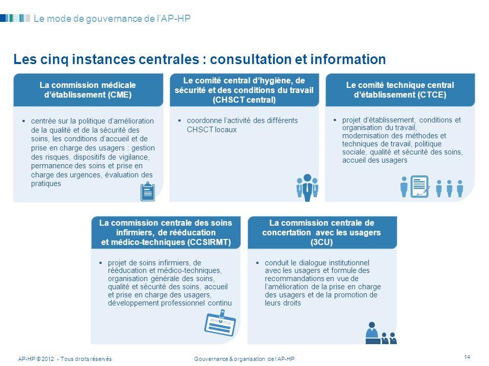 Gouvernance & organisation de lAP-HP projet de soins infirmiers, de rééducation et médico-techniques, organisation générale des soins, qualité et sécu