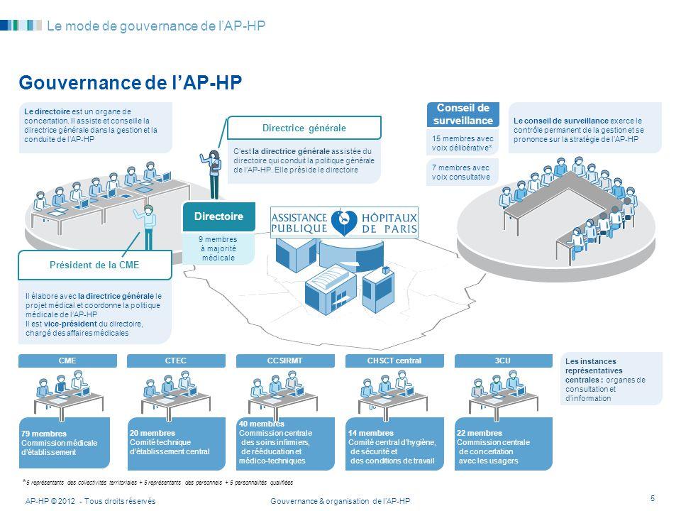 Gouvernance & organisation de lAP-HP AP-HP © 2012 - Tous droits réservés 5 Le mode de gouvernance de lAP-HP Gouvernance de lAP-HP Cest la directrice g