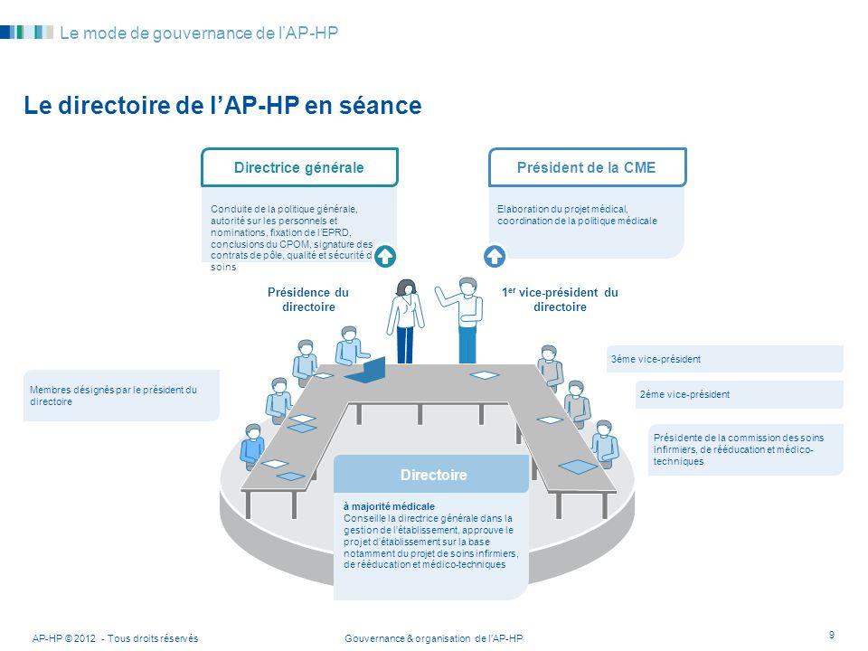 Gouvernance & organisation de lAP-HPAP-HP © 2012 - Tous droits réservés 9 Le mode de gouvernance de lAP-HP Le directoire de lAP-HP en séance Conduite