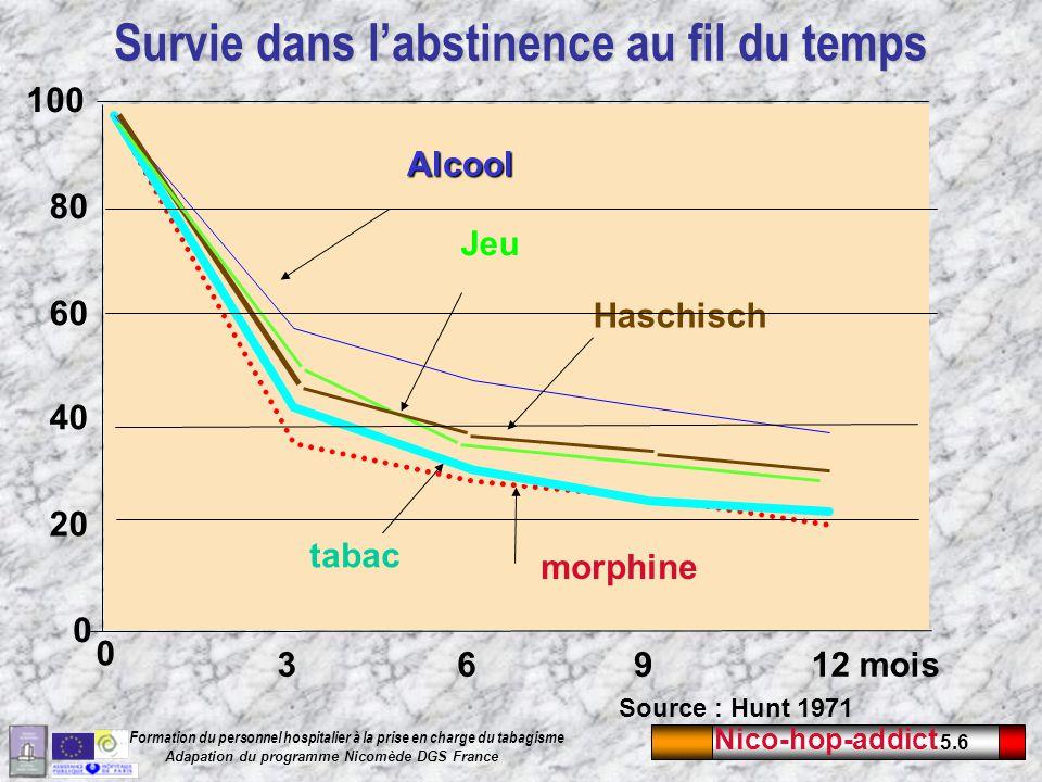 Nico-hop-addict 5.7 Formation du personnel hospitalier à la prise en charge du tabagisme Adapation du programme Nicomède DGS France Test de Fagerström 1.