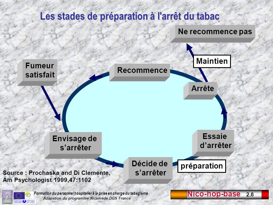 Nico-hop-base 2.17 Formation du personnel hospitalier à la prise en charge du tabagisme Adapation du programme Nicomède DGS France Test de Fagerström 1.