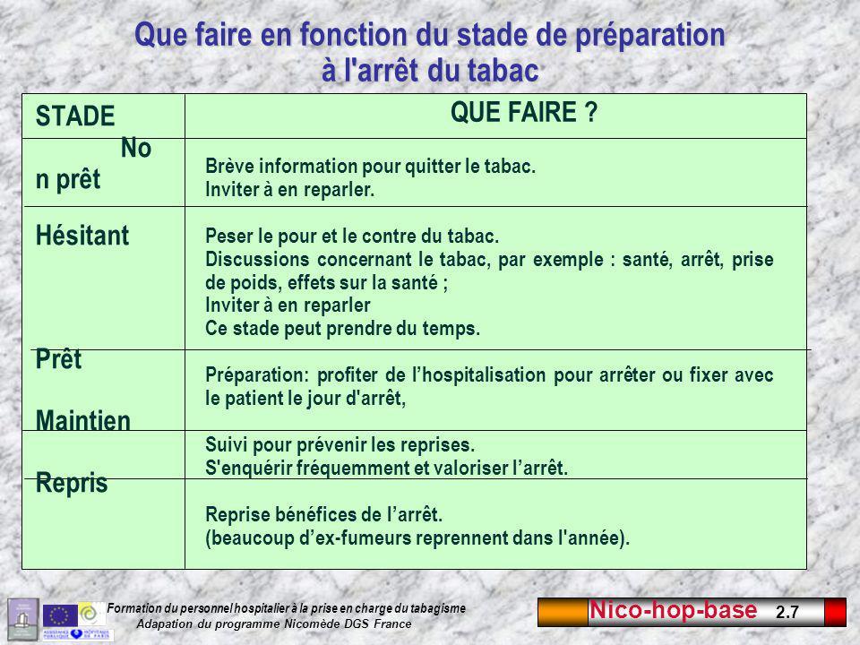 Nico-hop-base 2.7 Formation du personnel hospitalier à la prise en charge du tabagisme Adapation du programme Nicomède DGS France Que faire en fonction du stade de préparation à l arrêt du tabac STADE No n prêt Hésitant Prêt Maintien Repris QUE FAIRE .