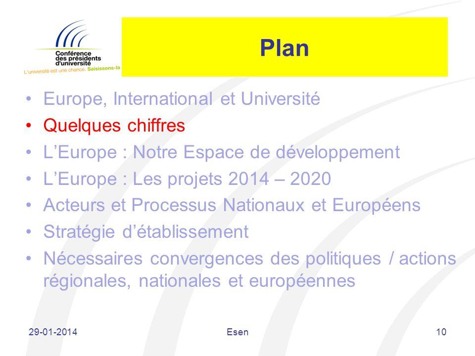 Plan Europe, International et Université Quelques chiffres LEurope : Notre Espace de développement LEurope : Les projets 2014 – 2020 Acteurs et Proces