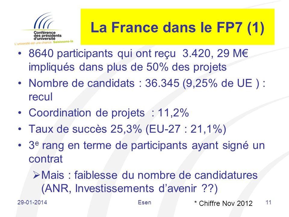 La France dans le FP7 (1) 8640 participants qui ont reçu 3.420, 29 M impliqués dans plus de 50% des projets Nombre de candidats : 36.345 (9,25% de UE