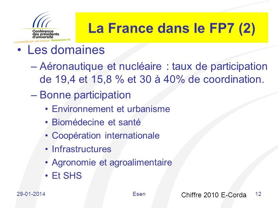 La France dans le FP7 (2) Les domaines –Aéronautique et nucléaire : taux de participation de 19,4 et 15,8 % et 30 à 40% de coordination. –Bonne partic