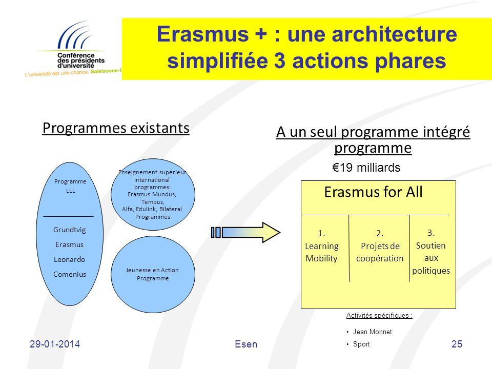 Jeunesse en Action Programme Enseignement supérieur international programmes: Erasmus Mundus, Tempus, Alfa, Edulink, Bilateral Programmes Grundtvig Er