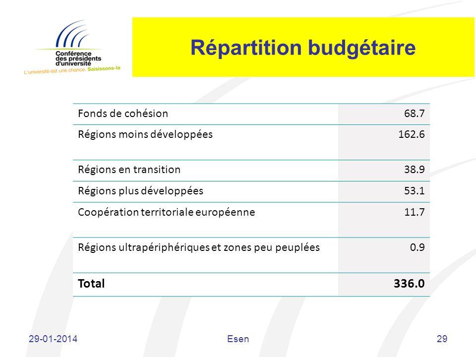 Répartition budgétaire Fonds de cohésion68.7 Régions moins développées162.6 Régions en transition38.9 Régions plus développées53.1 Coopération territo
