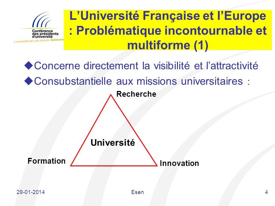 LUniversité Française et lEurope : Problématique incontournable et multiforme (1) Concerne directement la visibilité et lattractivité Consubstantielle