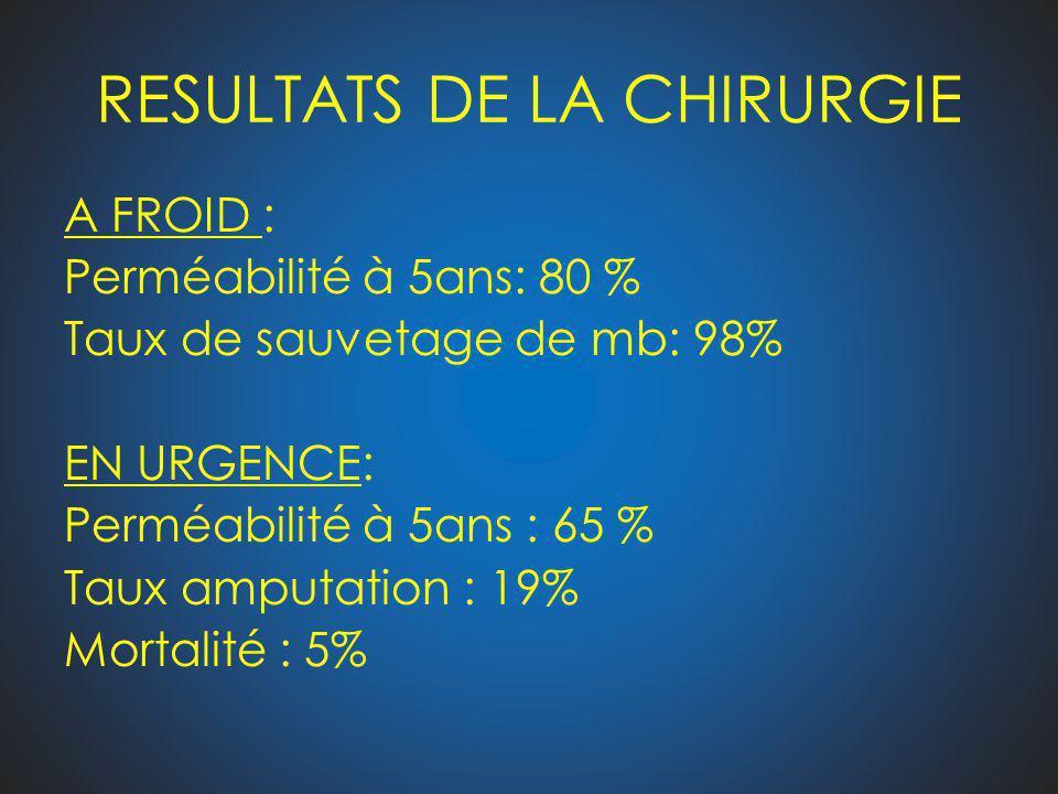 RESULTATS DE LA CHIRURGIE A FROID : Perméabilité à 5ans: 80 % Taux de sauvetage de mb: 98% EN URGENCE: Perméabilité à 5ans : 65 % Taux amputation : 19