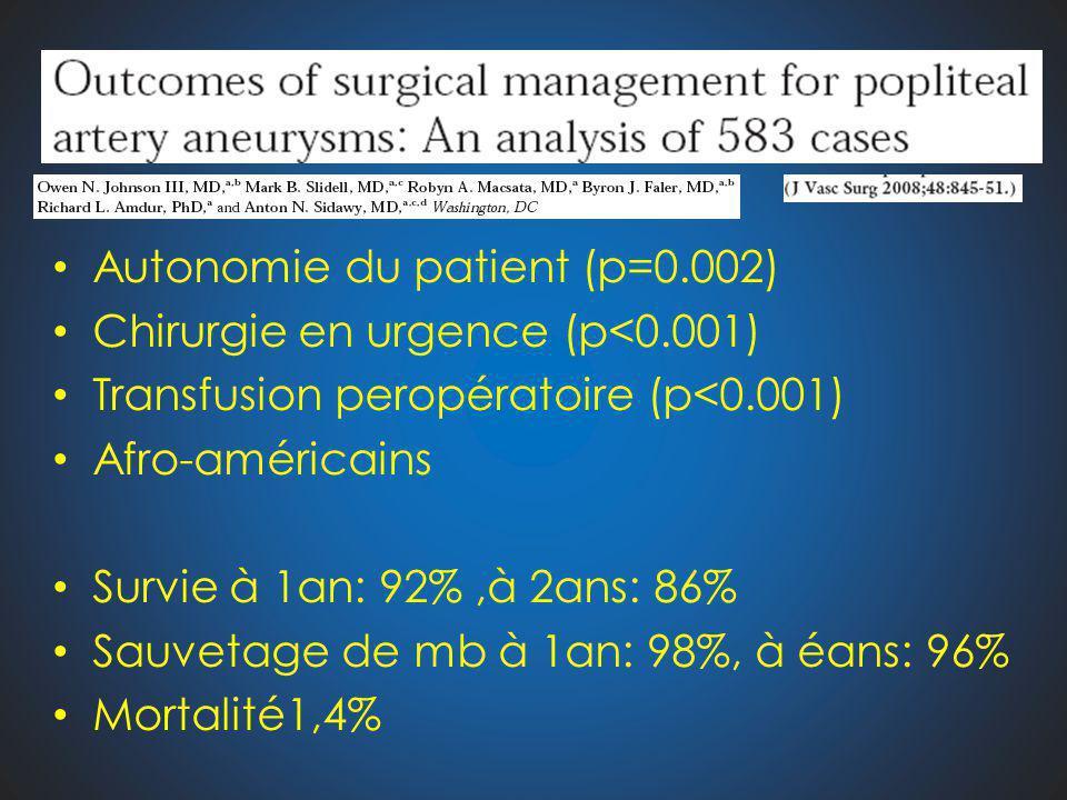 Autonomie du patient (p=0.002) Chirurgie en urgence (p<0.001) Transfusion peropératoire (p<0.001) Afro-américains Survie à 1an: 92%,à 2ans: 86% Sauvet