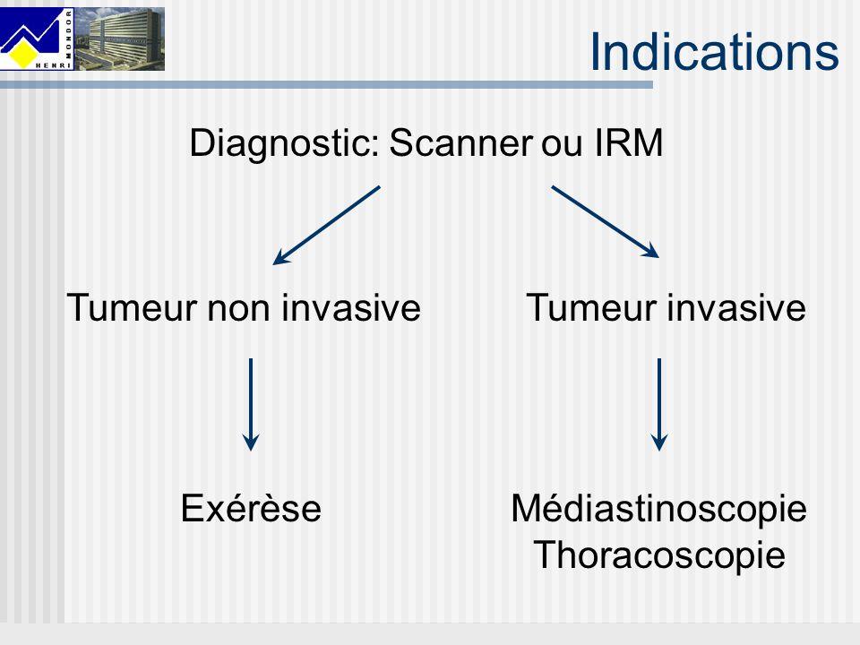 Indications Diagnostic: Scanner ou IRM Tumeur non invasiveTumeur invasive ExérèseMédiastinoscopie Thoracoscopie