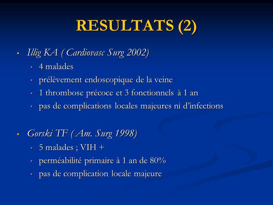RESULTATS (2) Illig KA ( Cardiovasc Surg 2002) Illig KA ( Cardiovasc Surg 2002) 4 malades 4 malades prélèvement endoscopique de la veine prélèvement e