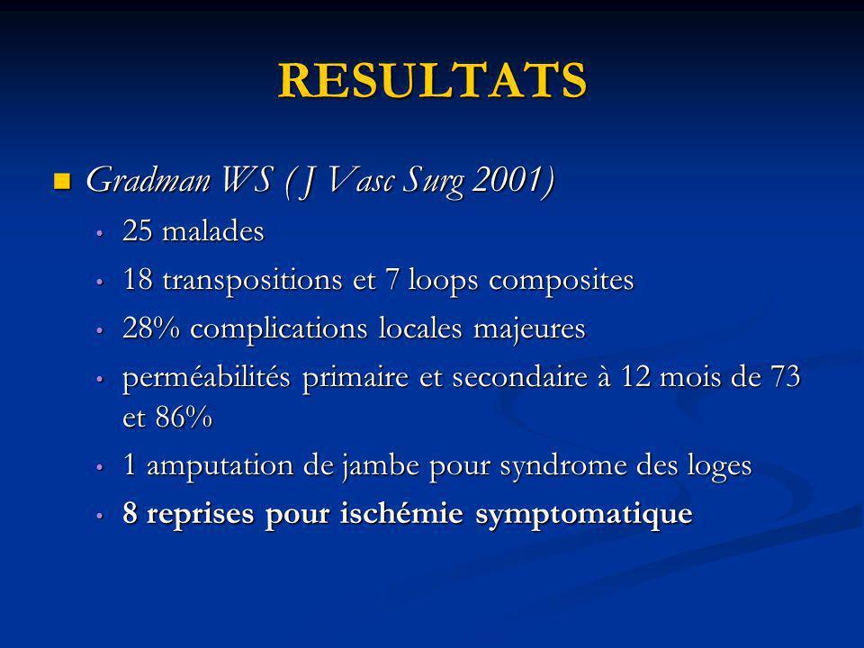 RESULTATS Gradman WS ( J Vasc Surg 2001) Gradman WS ( J Vasc Surg 2001) 25 malades 25 malades 18 transpositions et 7 loops composites 18 transposition