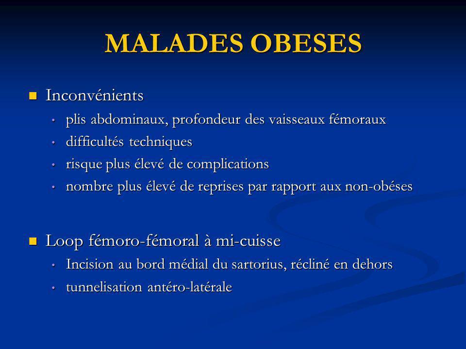 MALADES OBESES Inconvénients Inconvénients plis abdominaux, profondeur des vaisseaux fémoraux plis abdominaux, profondeur des vaisseaux fémoraux diffi