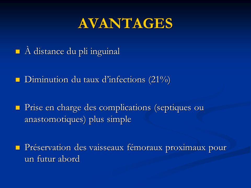 AVANTAGES À distance du pli inguinal À distance du pli inguinal Diminution du taux dinfections (21%) Diminution du taux dinfections (21%) Prise en cha