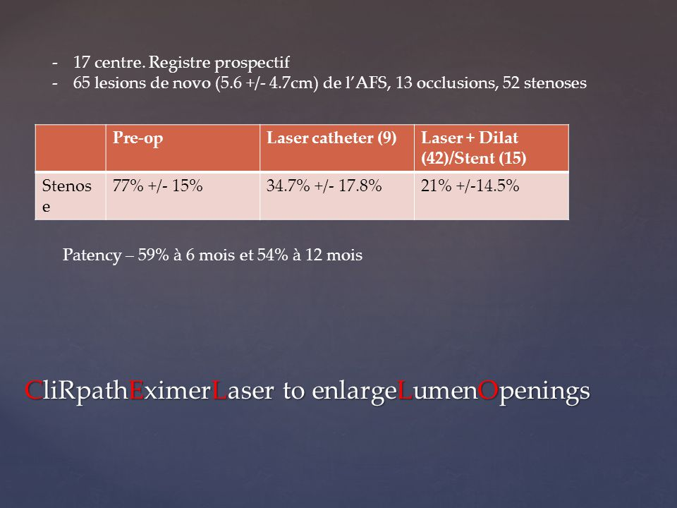 CliRpathEximerLaser to enlargeLumenOpenings Pre-opLaser catheter (9)Laser + Dilat (42)/Stent (15) Stenos e 77% +/- 15%34.7% +/- 17.8%21% +/-14.5% -17