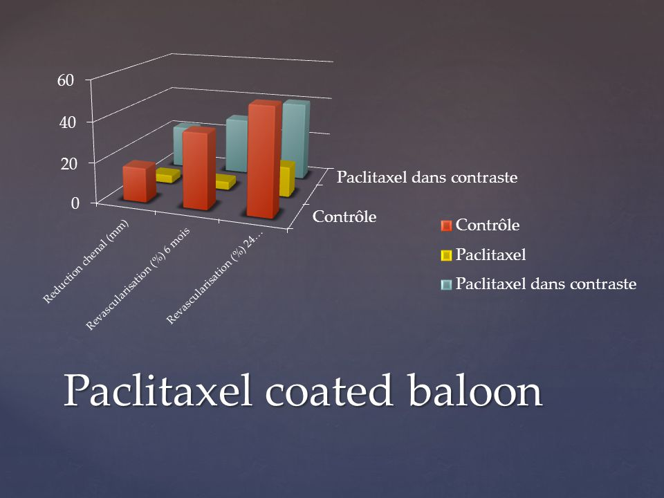 Paclitaxel coated baloon