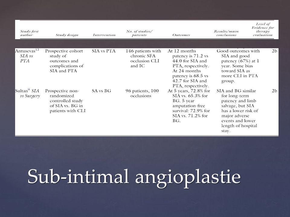Sub-intimal angioplastie