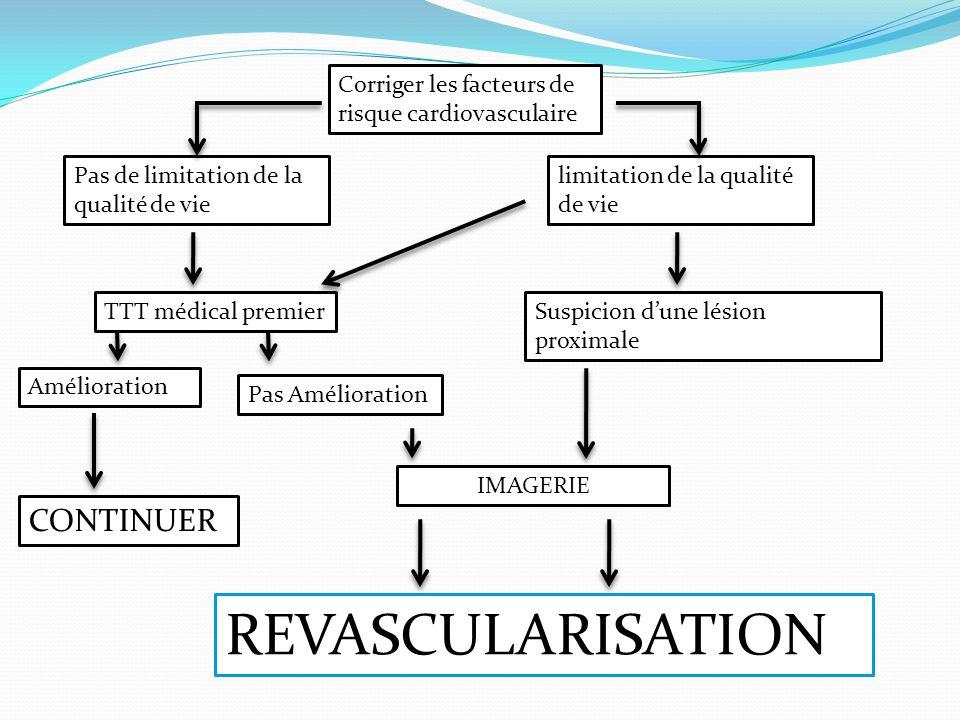 Corriger les facteurs de risque cardiovasculaire Pas de limitation de la qualité de vie limitation de la qualité de vie TTT médical premierSuspicion d
