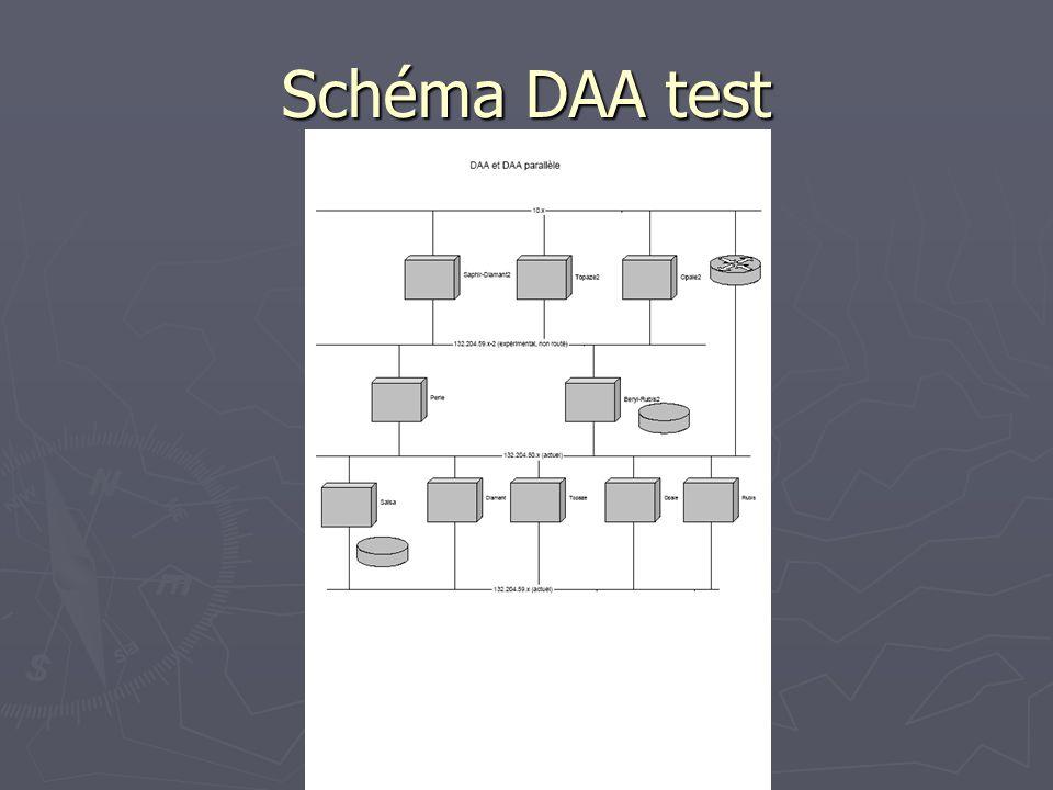 Schéma DAA test