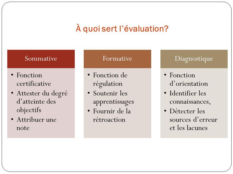 À quoi sert lévaluation? Sommative Fonction certificative Attester du degré datteinte des objectifs Attribuer une note Formative Fonction de régulatio
