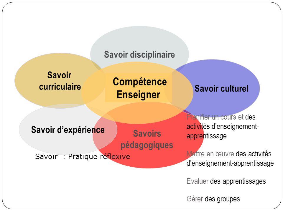 Savoir disciplinaire Savoirs pédagogiques Savoir curriculaire Savoir culturel Savoir dexpérience Planifier un cours et des activités denseignement- ap
