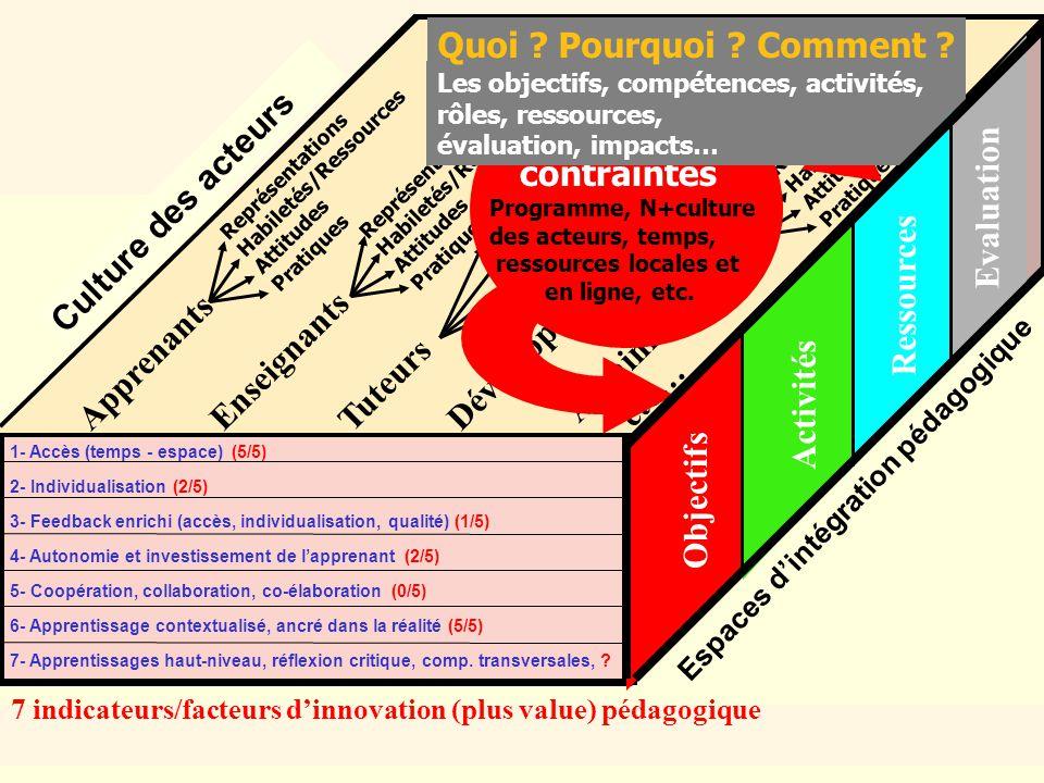 CEFES, Jacques Viens07 octobre 2005 21/21 Espaces dintégration pédagogique 1- Accès (temps - espace) (5/5) 2- Individualisation (2/5) 3- Feedback enrichi (accès, individualisation, qualité) (1/5) 4- Autonomie et investissement de lapprenant (2/5) 5- Coopération, collaboration, co-élaboration (0/5) 6- Apprentissage contextualisé, ancré dans la réalité (5/5) 7- Apprentissages haut-niveau, réflexion critique, comp.
