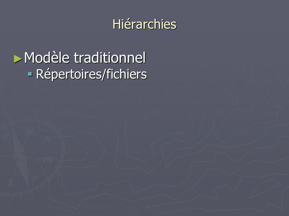 Hiérarchies Modèle traditionnel Modèle traditionnel Répertoires/fichiers Répertoires/fichiers