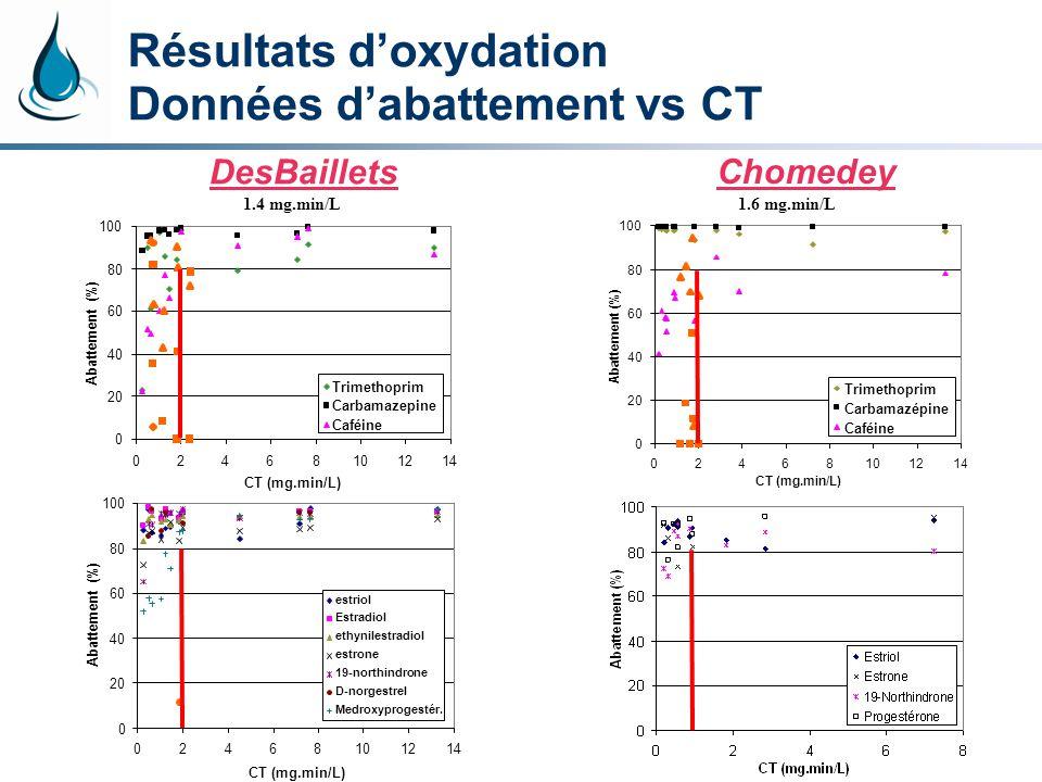 Résultats doxydation Données dabattement vs CT DesBaillets 0 20 40 60 80 100 02468101214 CT (mg.min/L) Abattement (%) Trimethoprim Carbamazepine Caféi