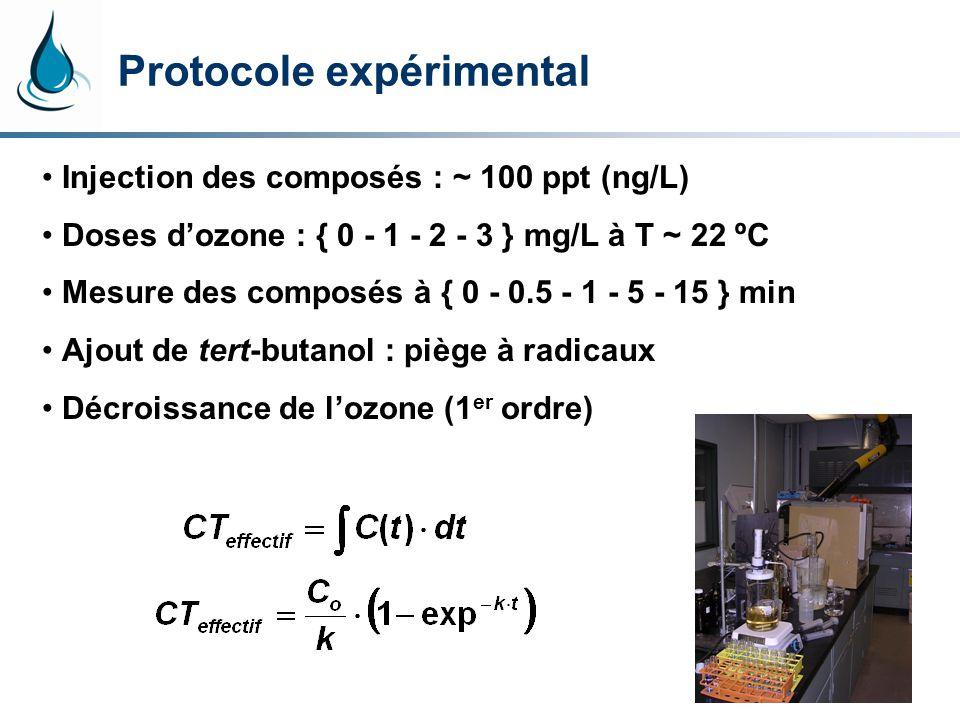 Injection des composés : ~ 100 ppt (ng/L) Doses dozone : { 0 - 1 - 2 - 3 } mg/L à T ~ 22 ºC Mesure des composés à { 0 - 0.5 - 1 - 5 - 15 } min Ajout de tert-butanol : piège à radicaux Décroissance de lozone (1 er ordre) Protocole expérimental