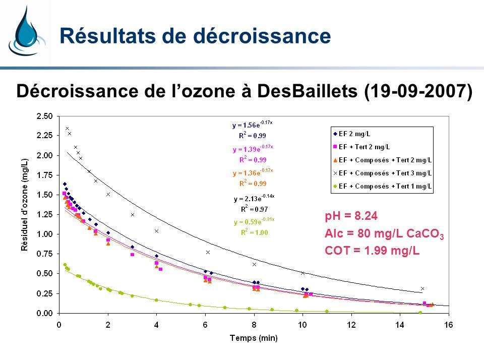 Résultats de décroissance Décroissance de lozone à DesBaillets (19-09-2007) pH = 8.24 Alc = 80 mg/L CaCO 3 COT = 1.99 mg/L