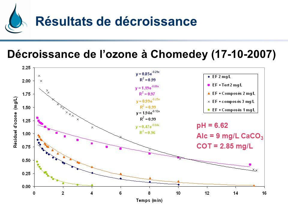 Résultats de décroissance Décroissance de lozone à Chomedey (17-10-2007) pH = 6.62 Alc = 9 mg/L CaCO 3 COT = 2.85 mg/L