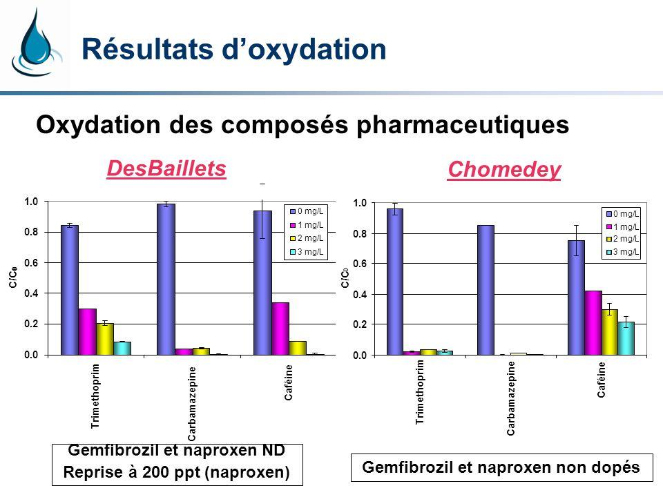 Résultats doxydation Oxydation des composés pharmaceutiques Gemfibrozil et naproxen non dopés DesBaillets 0.0 0.2 0.4 0.6 0.8 1.0 Trimethoprim Carbamazepine Caféine C/C 0 0 mg/L 1 mg/L 2 mg/L 3 mg/L Gemfibrozil et naproxen ND Reprise à 200 ppt (naproxen) Chomedey 0.0 0.2 0.4 0.6 0.8 1.0 Trimethoprim Carbamazepine Caféine C/C 0 0 mg/L 1 mg/L 2 mg/L 3 mg/L