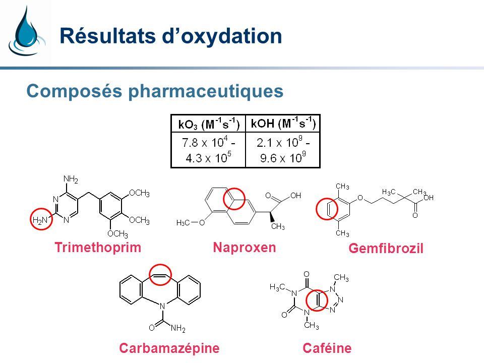 Résultats doxydation TrimethoprimNaproxen Gemfibrozil CarbamazépineCaféine Composés pharmaceutiques CH 3 OOH OH 3 C
