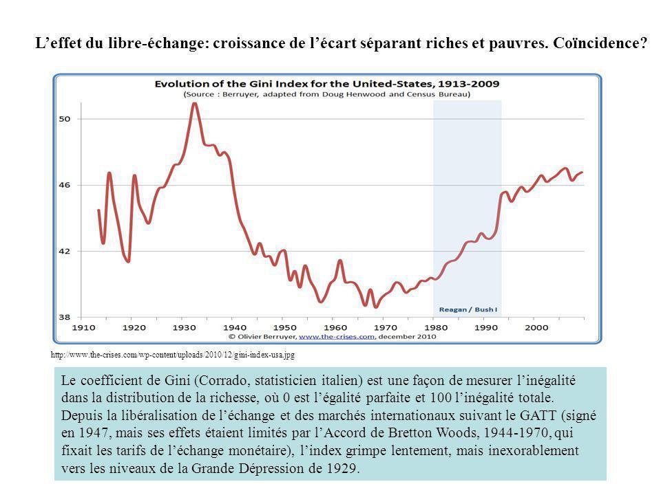 http://www.the-crises.com/wp-content/uploads/2010/12/gini-index-usa.jpg Leffet du libre-échange: croissance de lécart séparant riches et pauvres. Coïn