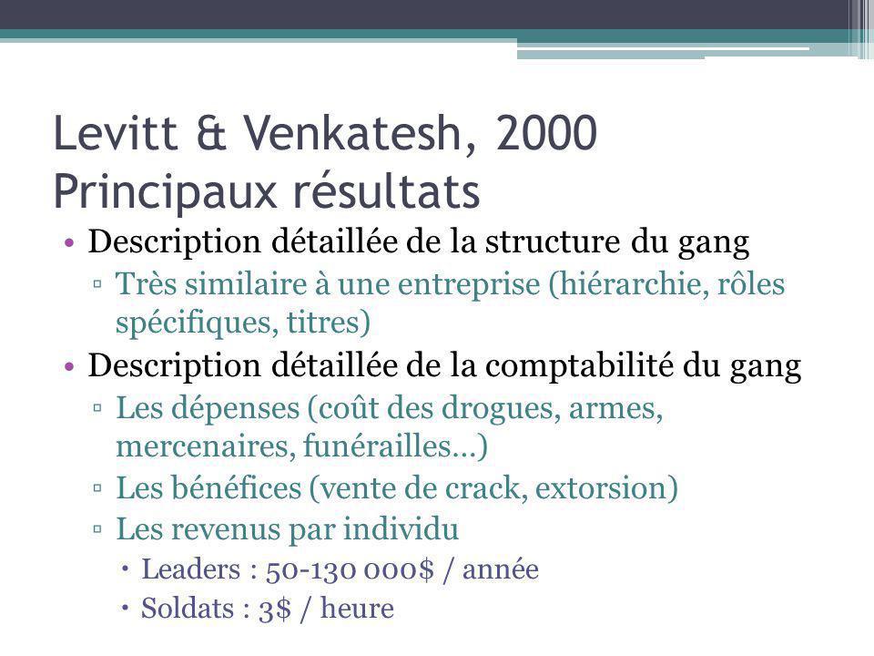 Levitt & Venkatesh, 2000 Principaux résultats Description détaillée de la structure du gang Très similaire à une entreprise (hiérarchie, rôles spécifi