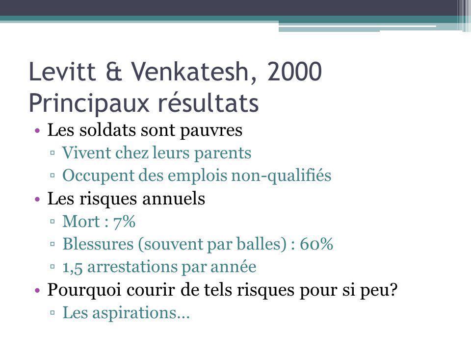 Levitt & Venkatesh, 2000 Principaux résultats Les soldats sont pauvres Vivent chez leurs parents Occupent des emplois non-qualifiés Les risques annuel