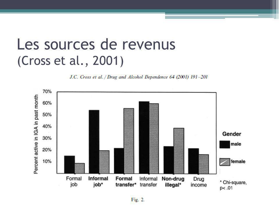 Les sources de revenus (Cross et al., 2001)