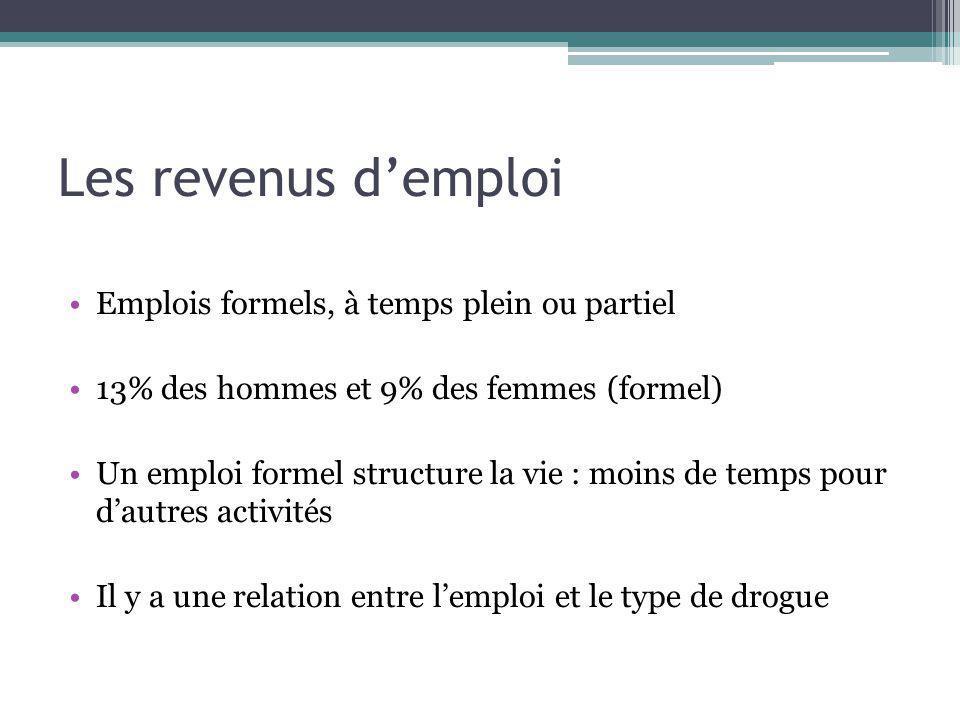 Les revenus demploi Emplois formels, à temps plein ou partiel 13% des hommes et 9% des femmes (formel) Un emploi formel structure la vie : moins de te