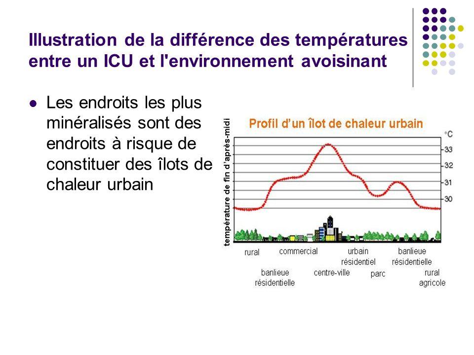 Illustration de la différence des températures entre un ICU et l'environnement avoisinant Les endroits les plus minéralisés sont des endroits à risque