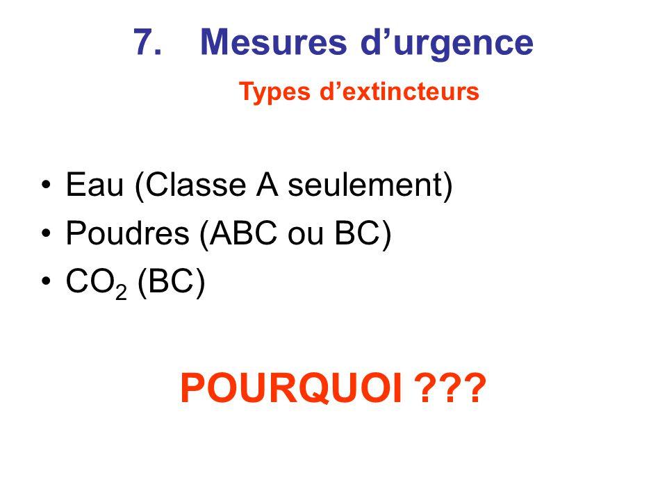 Eau (Classe A seulement) Poudres (ABC ou BC) CO 2 (BC) POURQUOI ??.