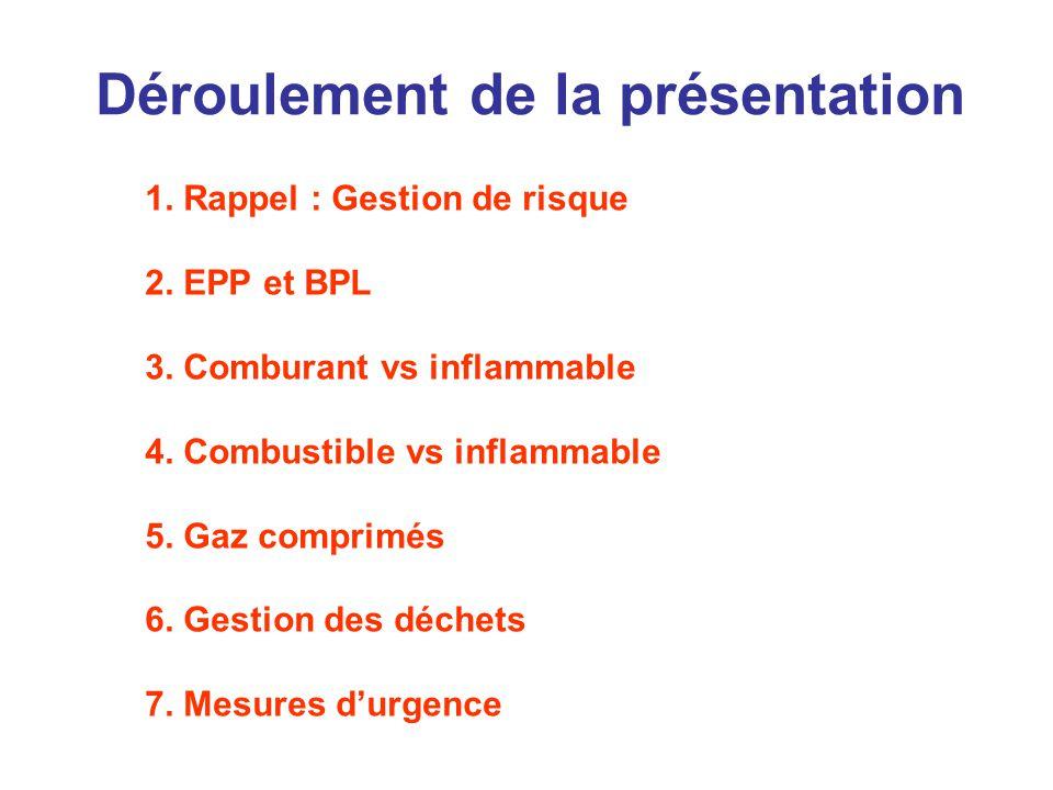 Déroulement de la présentation 1.Rappel : Gestion de risque 2.