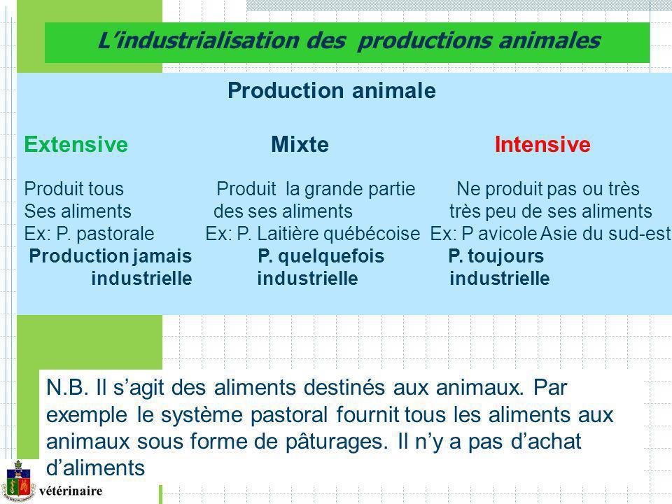 Lindustrialisation des productions animales Production animale Extensive Mixte Intensive Produit tous Produit la grande partie Ne produit pas ou très Ses aliments des ses aliments très peu de ses aliments Ex: P.