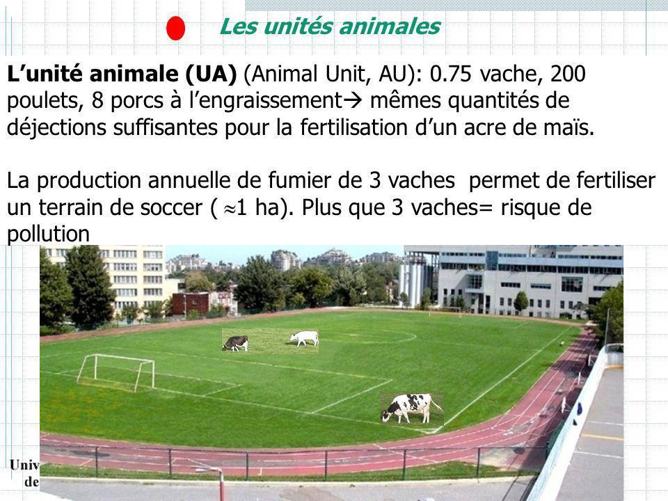Les unités animales Lunité animale (UA) (Animal Unit, AU): 0.75 vache, 200 poulets, 8 porcs à lengraissement mêmes quantités de déjections suffisantes pour la fertilisation dun acre de maïs.