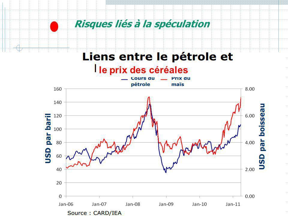 Risques liés à la spéculation le prix des céréales