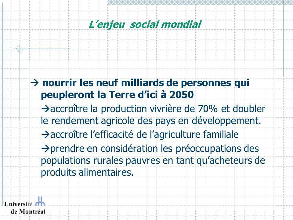 Céréales vivrières et céréales fourragères Dimension sociale: réduction de la disponibilité des céréales vivrières